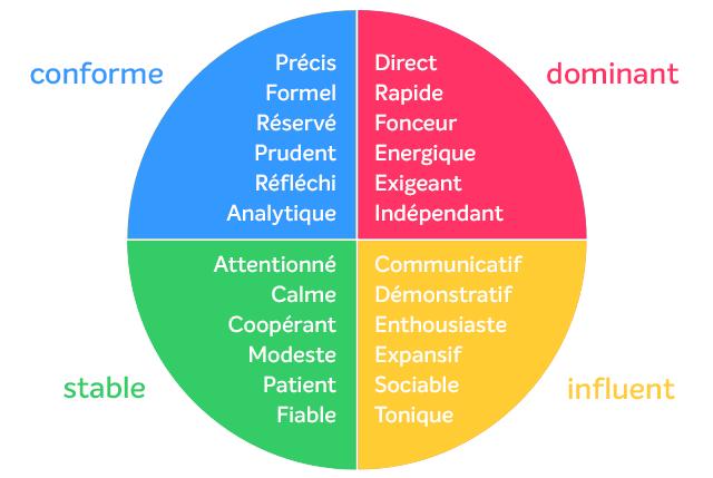 methode-disc (1)